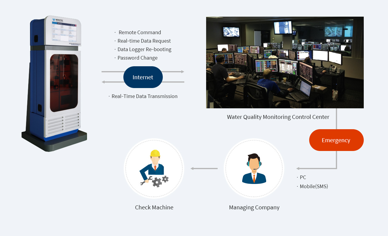 Water Quality Monitoring System